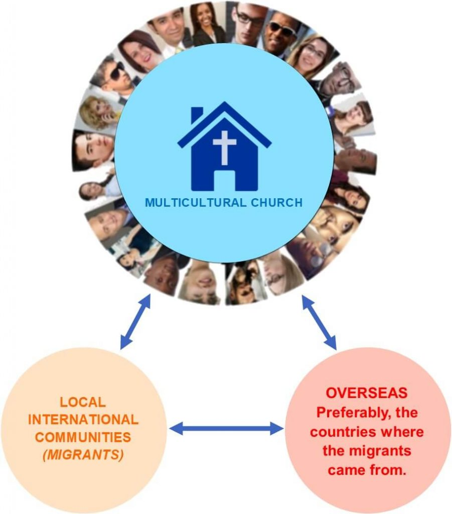 Multicultural Church Missions Model NZ